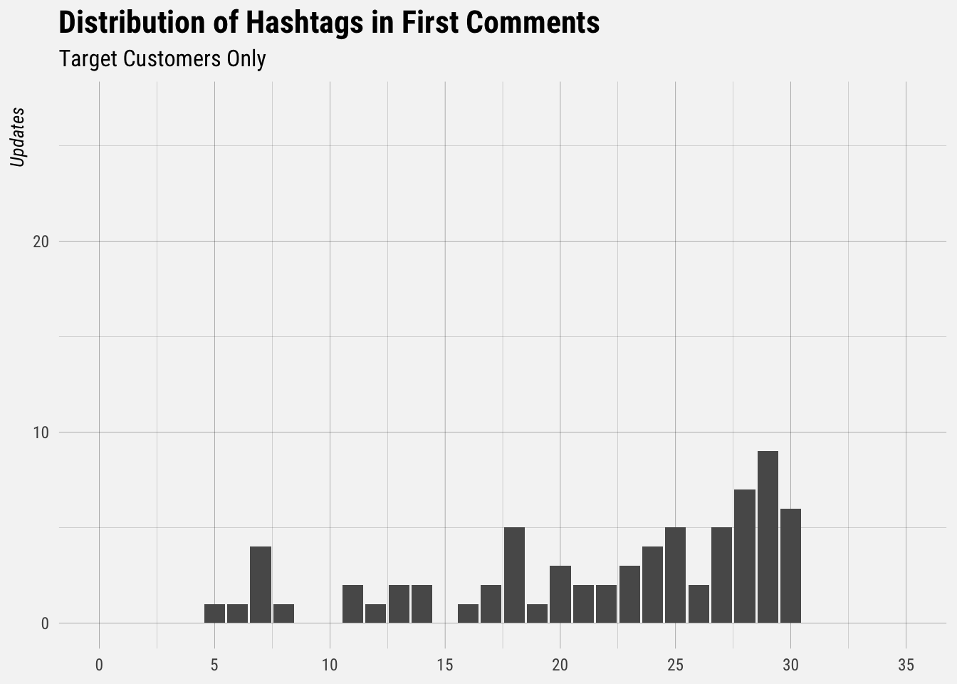 Investigating Failed Instagram Comments Buffer S Data Blog