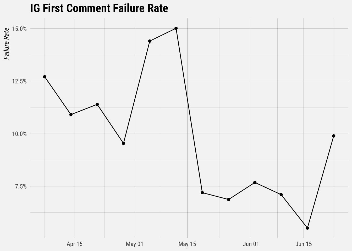 Alpha Krav Maga Manchester Ct investigating failed instagram comments - buffer's data blog